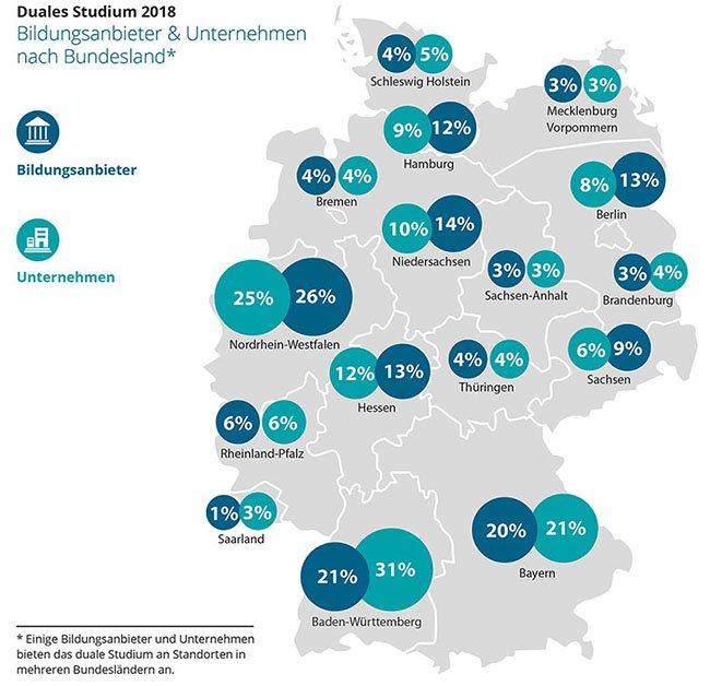 Grafik zu den Anbietern eines Dualen Studiums in Deutschland